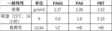 PA66性能